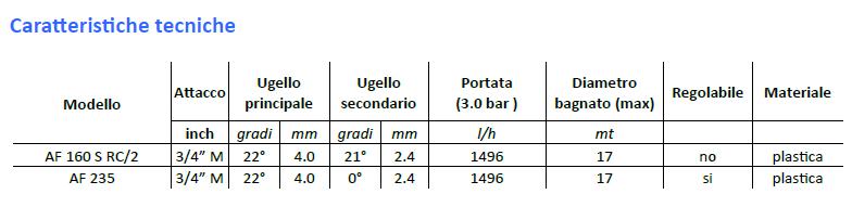 dati-tecnici-irrigatori-martelletto